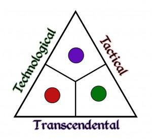 Ternion Order Symbol